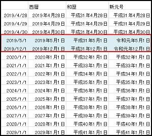 令和元年 条件付き書式 平成 変換 エクセル 関数 日付 和暦